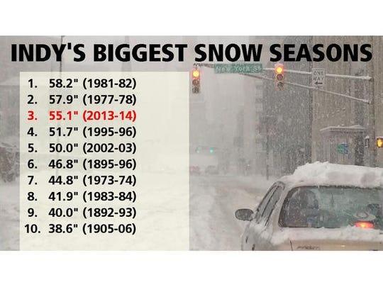 Indy's biggest snow seasons
