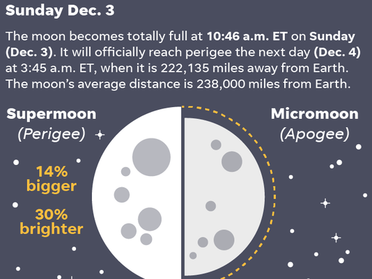636473898485149280-112717-supermoon-Online.png