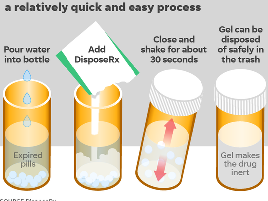 How DisposeRx works.