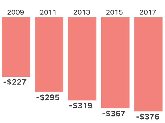 trade deficit, China