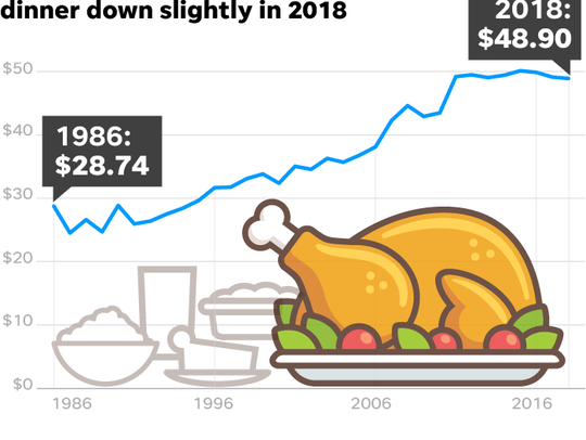 Thanksgiving, costs