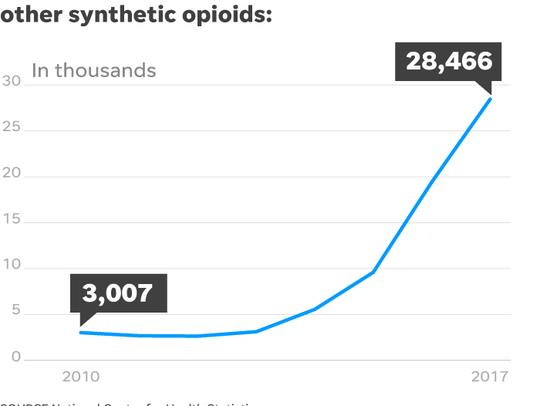 opioids, fentanyl, overdose