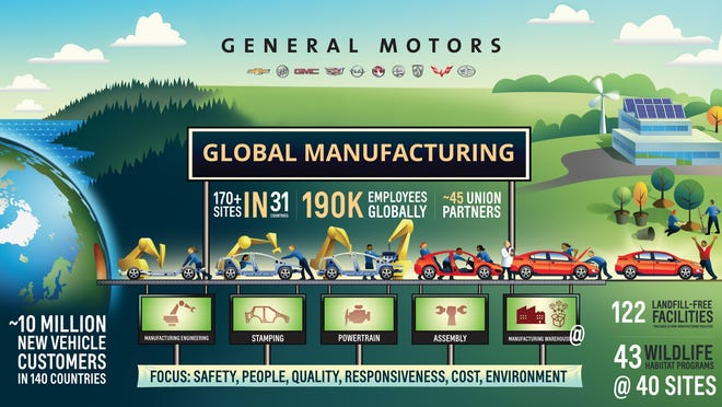 New and used car auto inventories are stacking up quicker than dealers anticipate due to the COVID-19 virus work stoppage. The quicker we can beat the virus, the better. This graph from General Motors celebrated its 500th million vehicle produced back in 2015 with worldwide assembly lines and employees. Currently, GM is building ventilators for hospitals under the Korean War-era Defense Production Act.