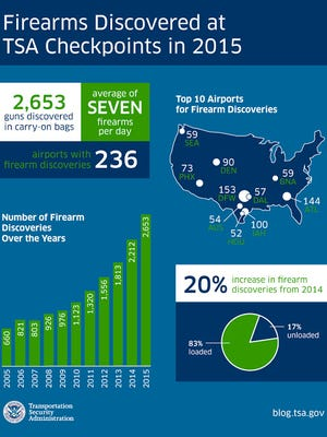 TSA tallies of firearms found at airport checkpoints in 2015.