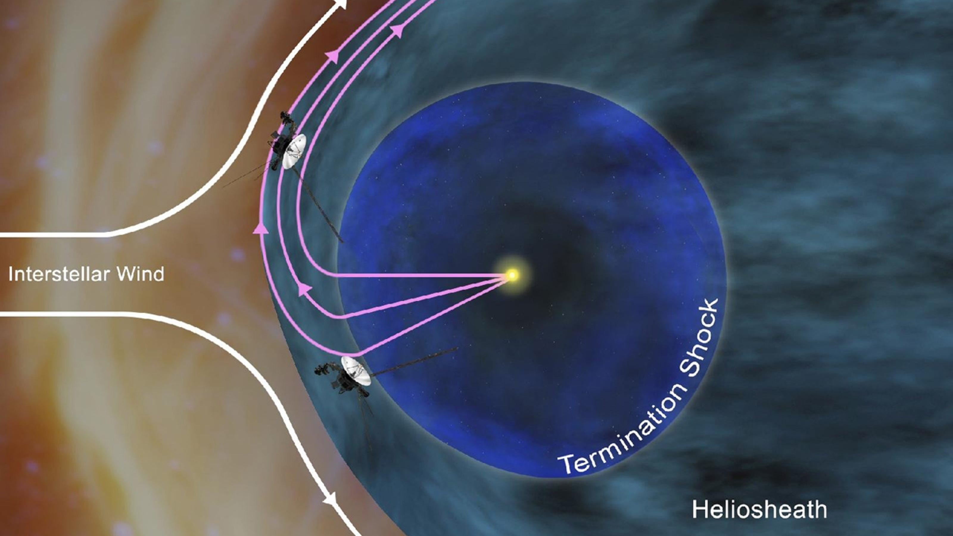 Voyager 1 finds unknown region at edge of solar system