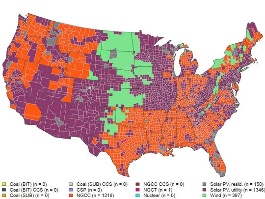 This map from UT Austin's Energy Institute shows the cheapest cost of new electricity generation in every U.S. county. The map is dominated by large-scale solar (purple), natural gas (orange) and wind (green). (For this map, large-scale solar is priced at $1 per Watt and residential solar is priced at $1.50 per Watt.)