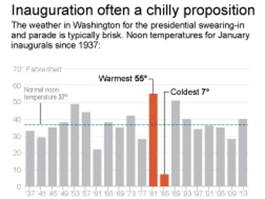 Chart shows temperatures for January inaugurals.