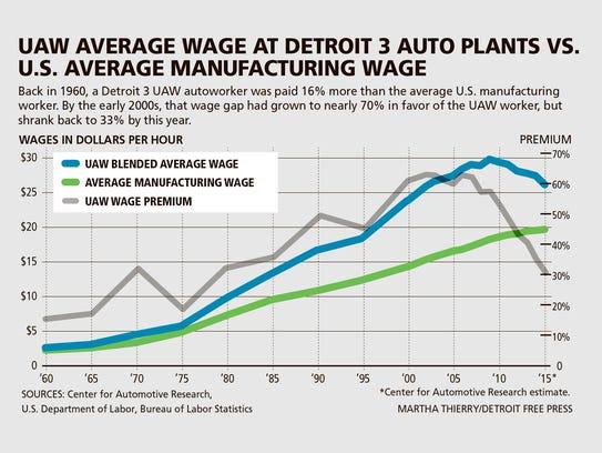 UAW average wage at Detroit 3 auto plants vs. U.S.