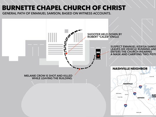 A detailed look at the Burnette Chapel Church of Christ