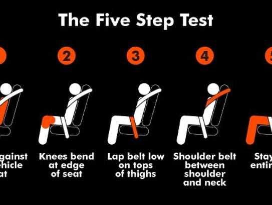 Th five step test