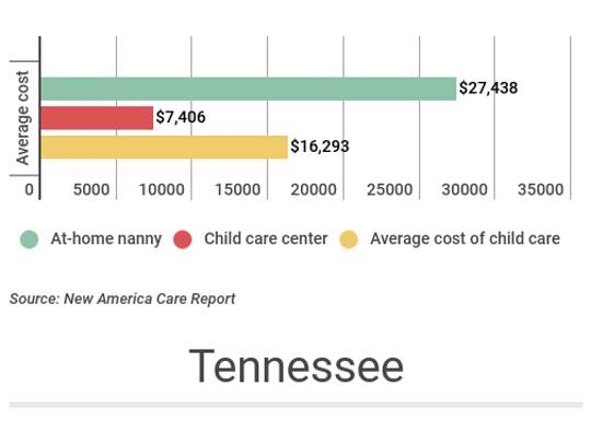 The average cost of child care in Tennessee comprises