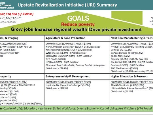 The chart shows the status of Upstate Revitalization Initiative commitments in the Finger Lakes region as of February 2018.