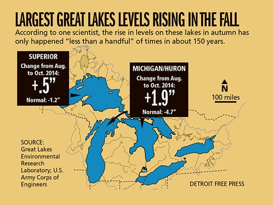 As leaves are falling, the deepest of the Great Lakes'