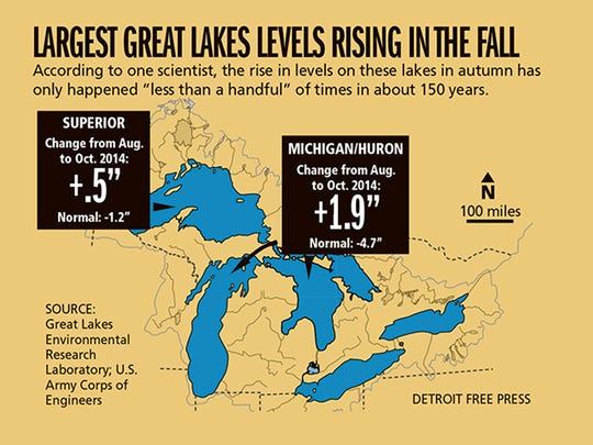 As leaves are falling, the deepest of the Great Lakes' water levels are rising.
