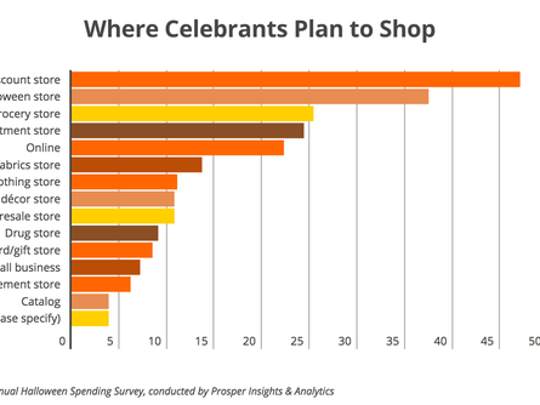A chart showing where people plan to shop for Halloween.