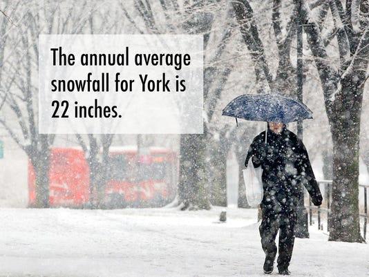 avg-york-snow.jpg