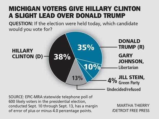 Michigan voters give Hillary Clinton slight lead over Donald Trump.