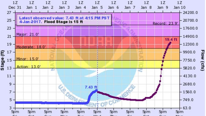 National Weather Service river forecasting shows a big rise in the Truckee River coming Sunday.