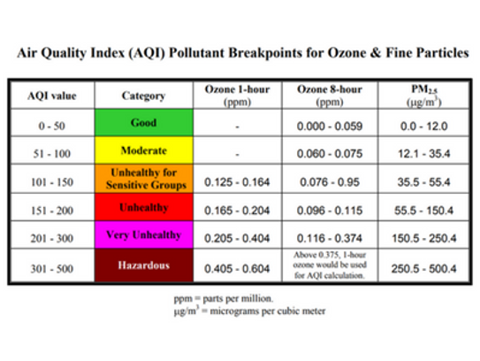 An Air Quality Index measures ozone and fine particles.