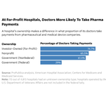 Fifty-nine out of 62 doctors at St. Francis Hospital-Bartlett — or 95 percent — received payments for speaking engagements, meals, gifts, travel, consulting or other interactions with the industry in 2014.