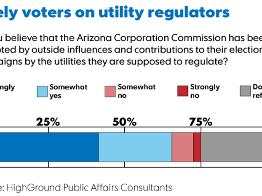 Corporation Commission poll.