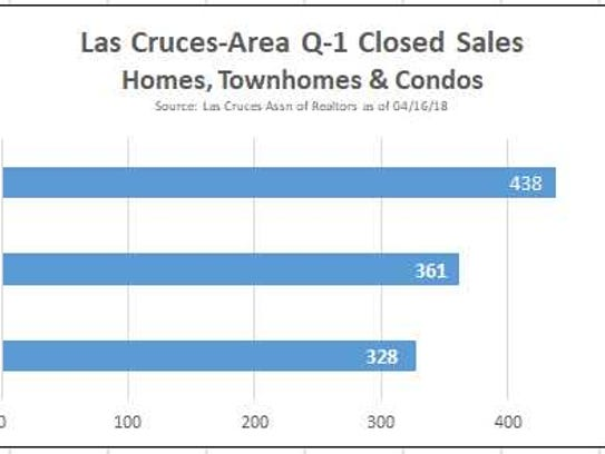 Las Cruces-area 2018 first quarter home sales.