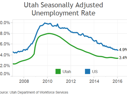 The unemployment rate in Utah and the rest of the U.S. has been dropping steadily for six years.