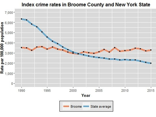 This chart compares the rate of index crimes in Broome
