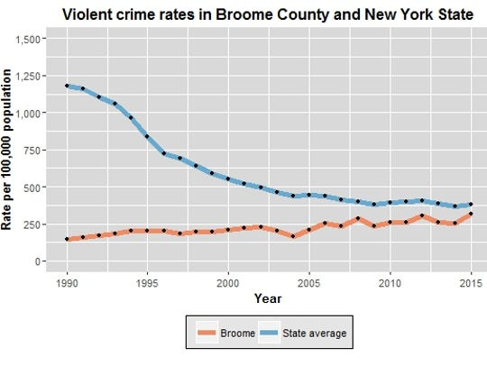 This chart compares the rate of violent crimes in Broome