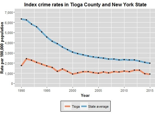 This chart compares the rate of index crimes in Tioga