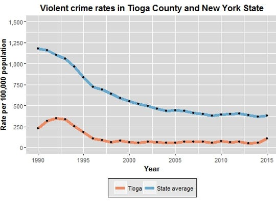 This chart compares the rate of violent crimes in Tioga
