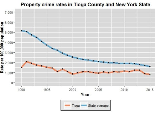 This chart compares the rate of property crimes in