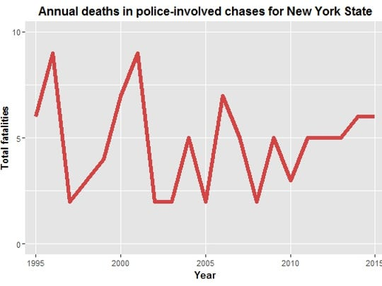 This chart shows the number of total deaths in police-involved high-speed chases in New York State from 1995 to 2015. Data source: National Highway Traffic Safety Administration, Fatality Analysis Reporting System.