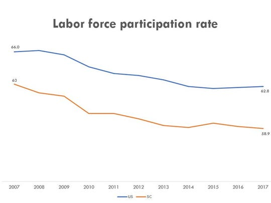 For the past 10 years, would-be South Carolina workers have consistently participated in the labor force at lower rates than the national average. Source: federal Bureau of Labor Statistics