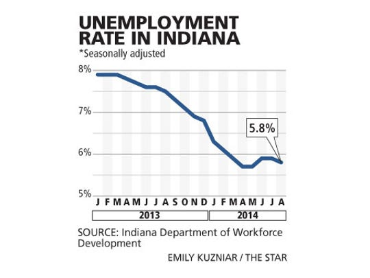Unemployment rate in Indiana, Jan. 2013 to August of 2014.