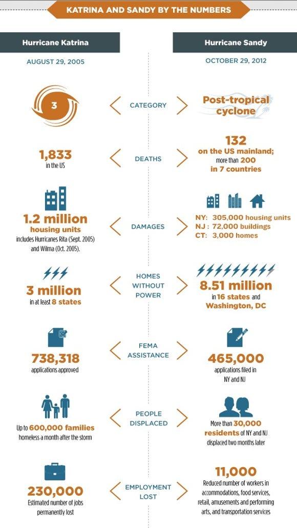 Hurricane Katrina in 2005 vs. superstorm Sandy in 2012