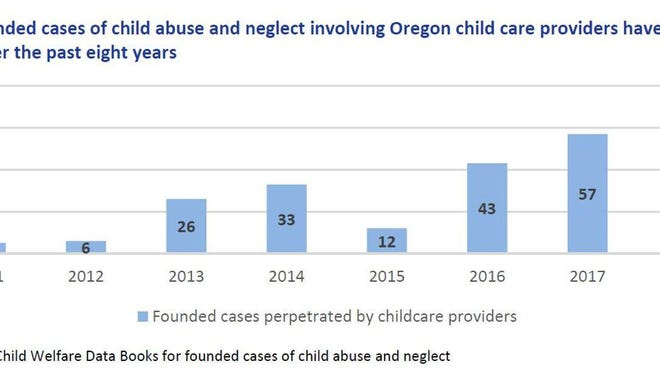The number of founded cases of abuse and neglect in Oregon involving child care providers is on the rise.