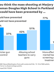 Graphic looks at whether survey respondents believe the Marjory Stonemason Douglas High School shooting could have been prevented by stricter gun control, arming teachers or more effective mental health screening and treatment.