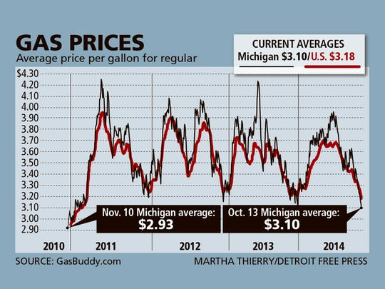 Detroit Gas Prices | Best Upcoming Cars Reviews