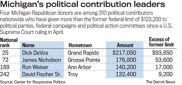 contribution of political