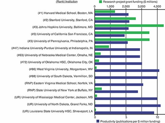 "Grant funding and productivity by institution (2006-2015). Institutions are listed by rank according to ""Best Medical Schools: Research."" Amounts of NIH research funding and numbers of grant-supported publications are from NIH RePORTER and PubMed, respectively."