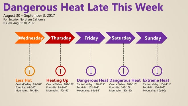 Dangerous heat is on the forecast for most of the North State over the Labor Day Weekend.