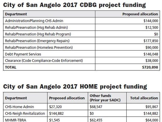 A breakdown of CDBG and HOME project funding