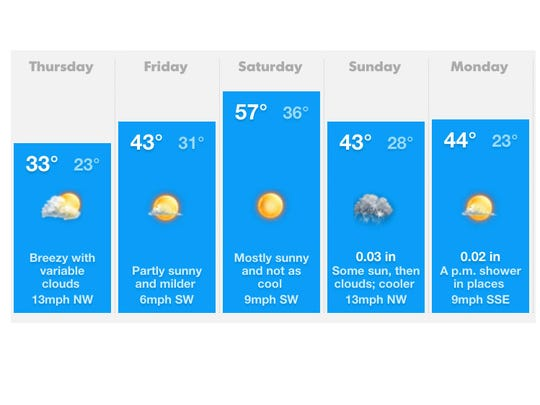 Forecast for the next five days