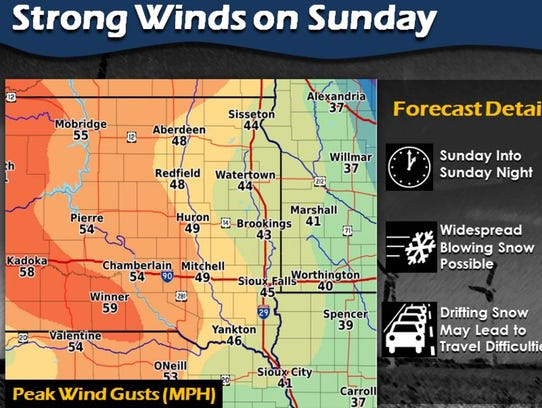 Wind gusts could reach 50 mph on Sunday, according