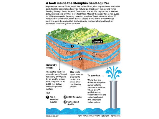 A look inside the Memphis Sand aquifer.