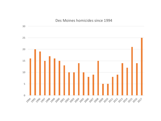 The number of homicides in Des Moines since 1994, according