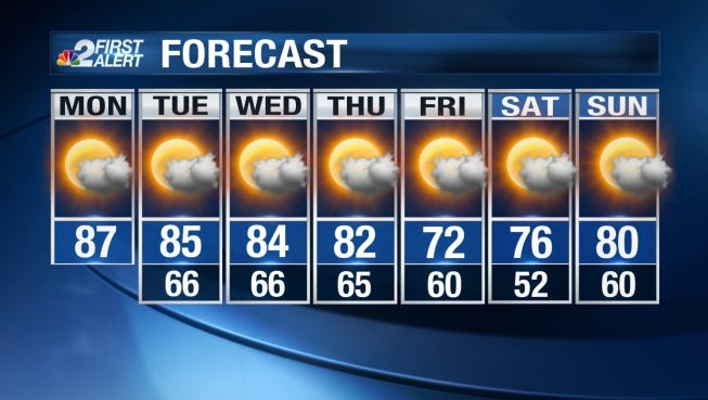 Monday's high is expected in the upper 80s.