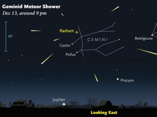 The Geminids can be an active shower with the potential of around 50 meteors per hour.