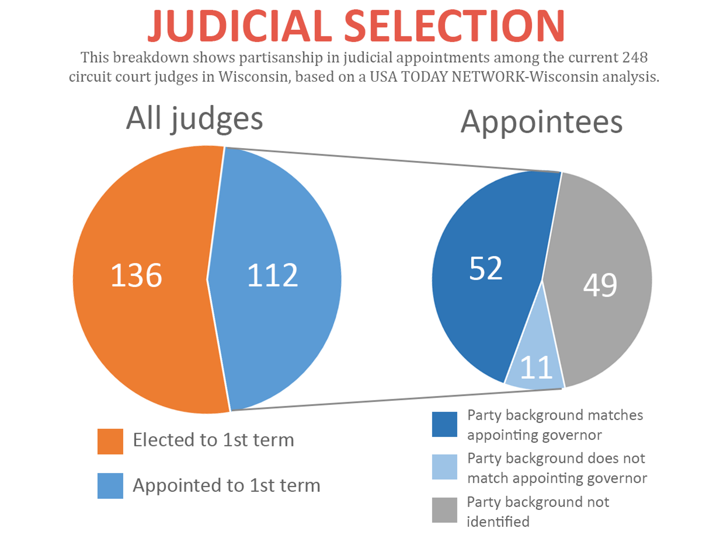 This breakdown shows partisanship in judicial appointments
